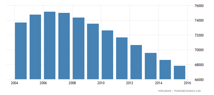 mauritius population ages 10 16 male wb data
