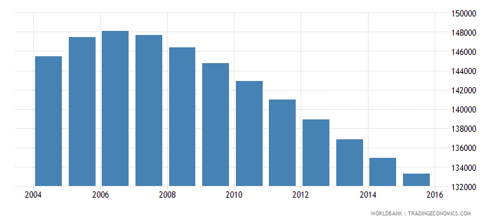mauritius population ages 10 16 total wb data