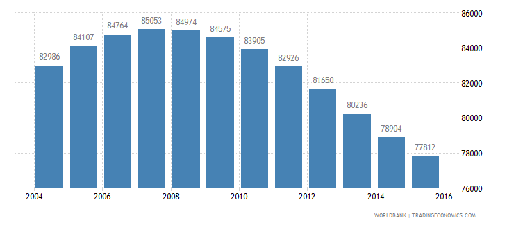 mauritius population ages 10 17 male wb data