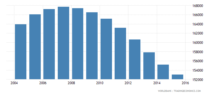 mauritius population ages 10 17 total wb data