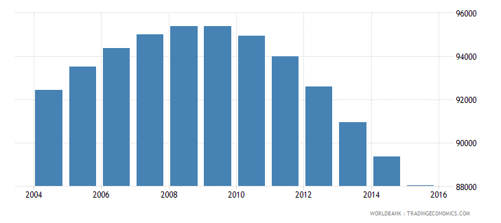 mauritius population ages 10 18 male wb data