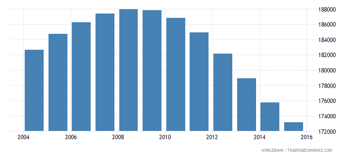 mauritius population ages 10 18 total wb data