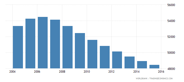 mauritius population ages 11 15 male wb data