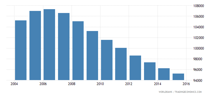 mauritius population ages 11 15 total wb data