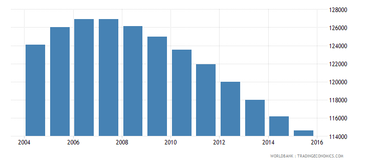 mauritius population ages 11 16 total wb data
