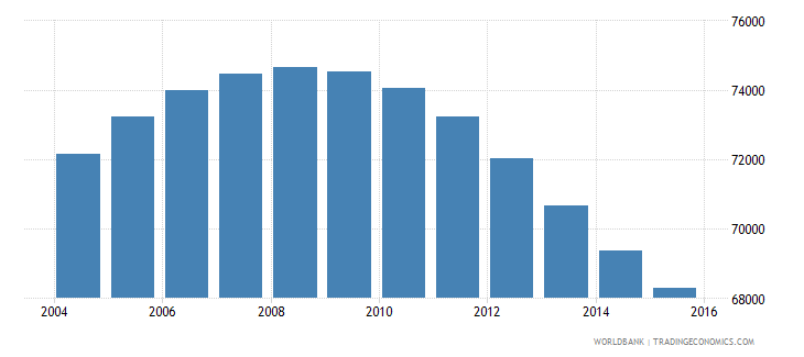 mauritius population ages 11 17 male wb data