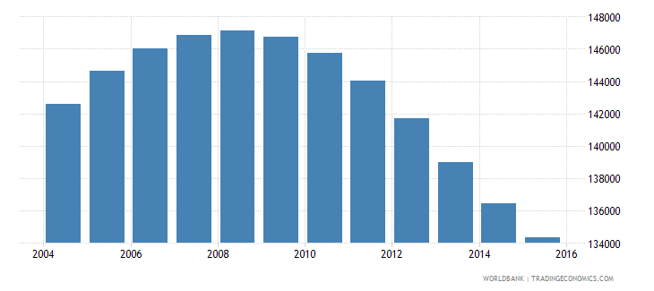 mauritius population ages 11 17 total wb data