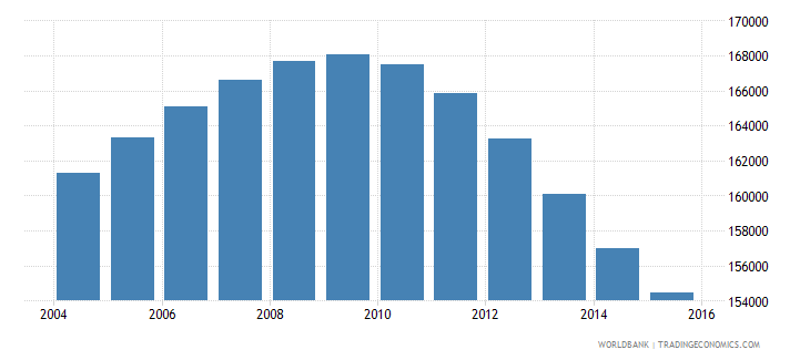mauritius population ages 11 18 total wb data