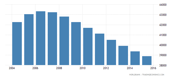 mauritius population ages 12 15 male wb data