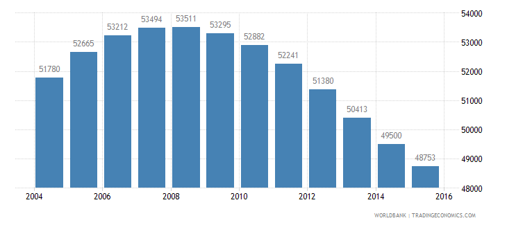 mauritius population ages 12 16 male wb data