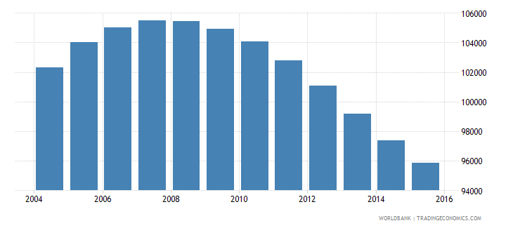 mauritius population ages 12 16 total wb data