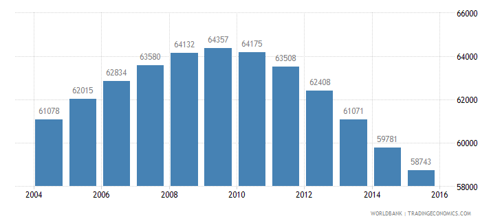 mauritius population ages 12 17 male wb data