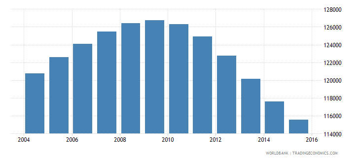 mauritius population ages 12 17 total wb data