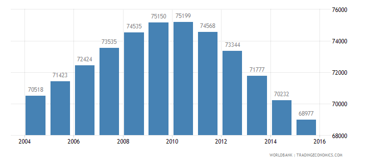 mauritius population ages 12 18 male wb data
