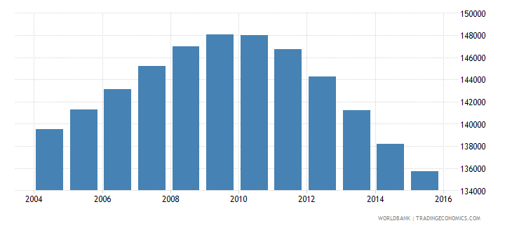 mauritius population ages 12 18 total wb data