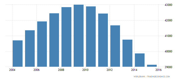 mauritius population ages 13 16 male wb data