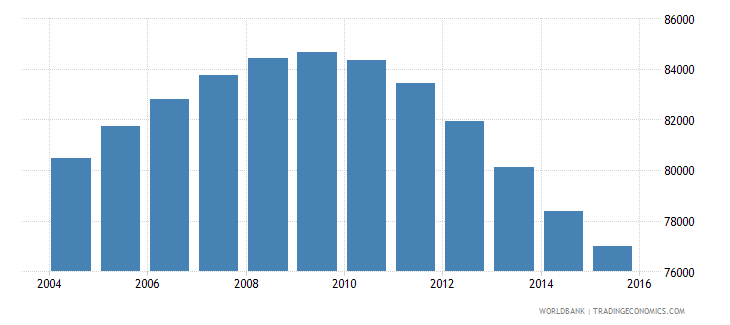 mauritius population ages 13 16 total wb data