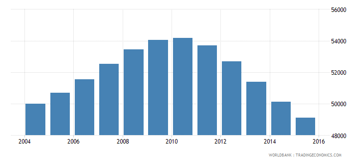 mauritius population ages 13 17 male wb data