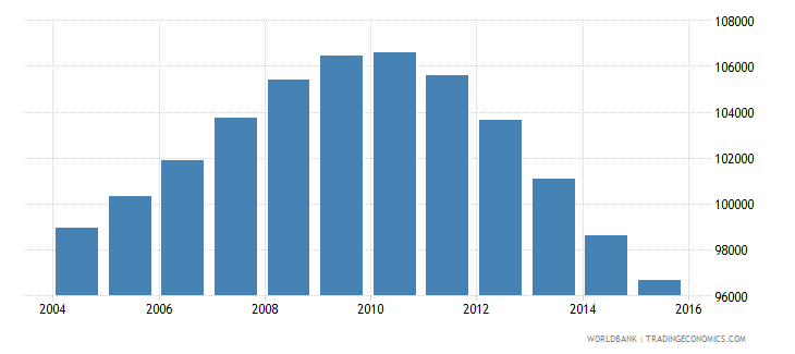 mauritius population ages 13 17 total wb data