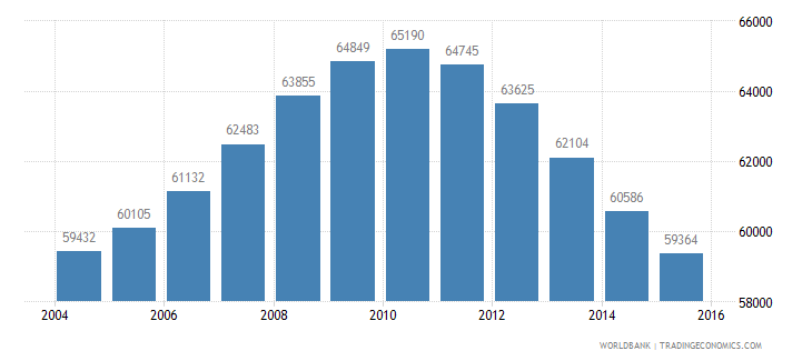 mauritius population ages 13 18 male wb data