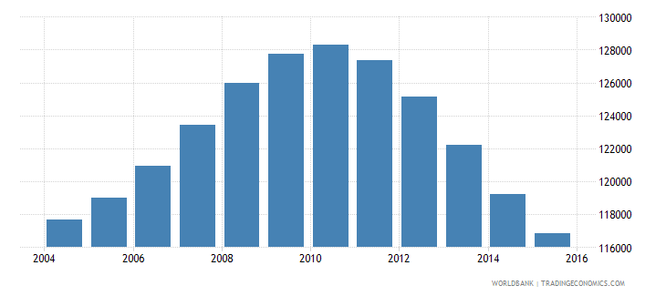 mauritius population ages 13 18 total wb data