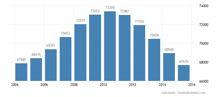 mauritius population ages 13 19 female wb data