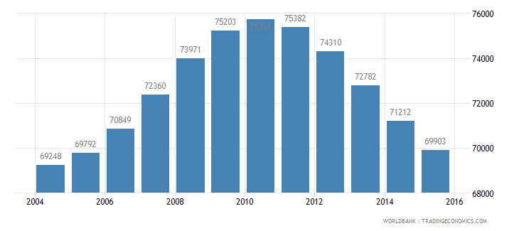 mauritius population ages 13 19 male wb data