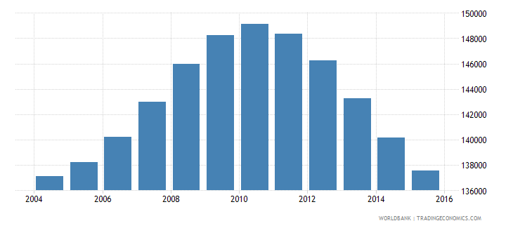 mauritius population ages 13 19 total wb data