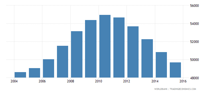 mauritius population ages 14 18 male wb data