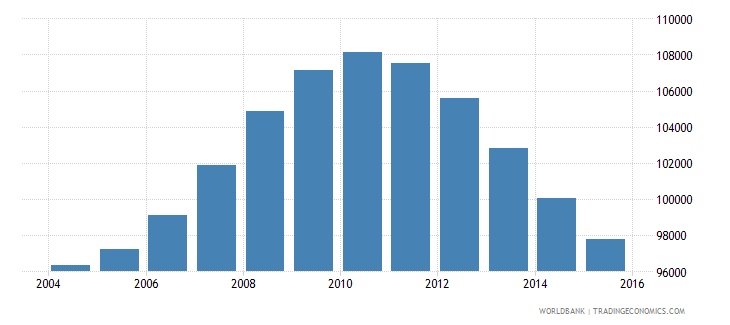 mauritius population ages 14 18 total wb data