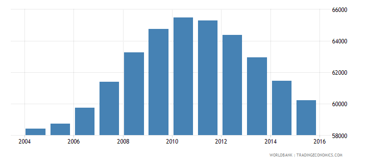 mauritius population ages 14 19 male wb data