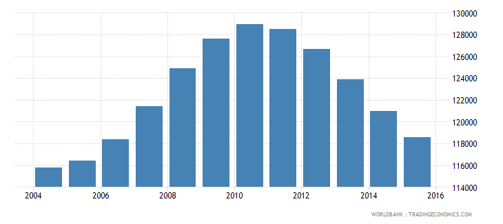 mauritius population ages 14 19 total wb data