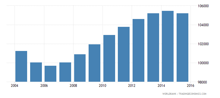 mauritius population ages 15 24 male wb data