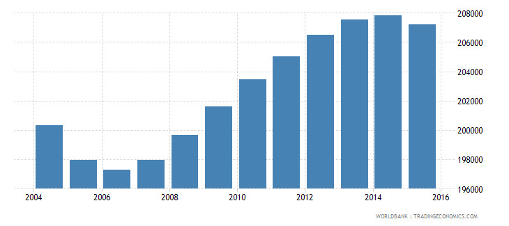 mauritius population ages 15 24 total wb data
