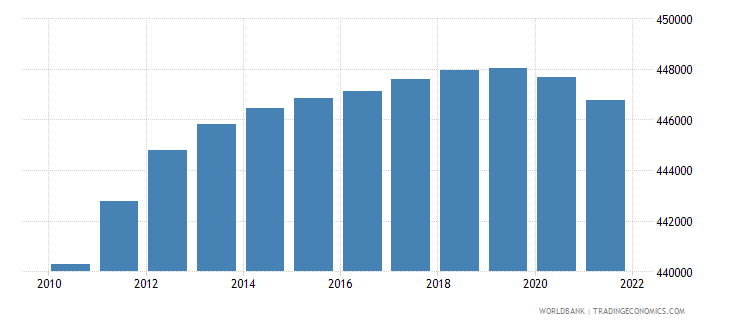 mauritius population ages 15 64 male wb data