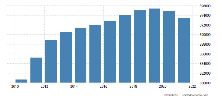 mauritius population ages 15 64 total wb data
