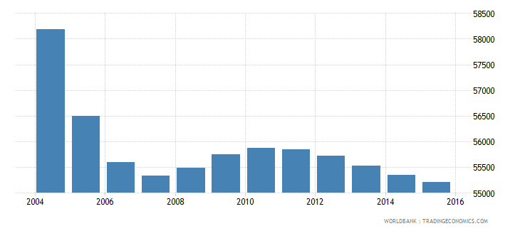 mauritius population ages 3 5 total wb data