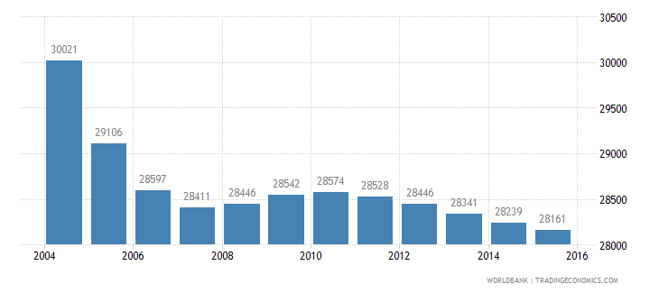 mauritius population ages 4 6 male wb data