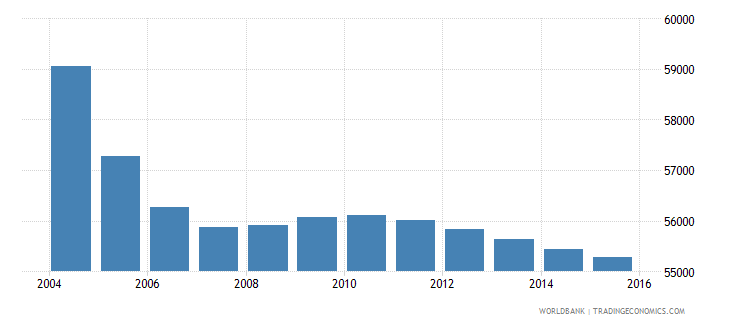 mauritius population ages 4 6 total wb data