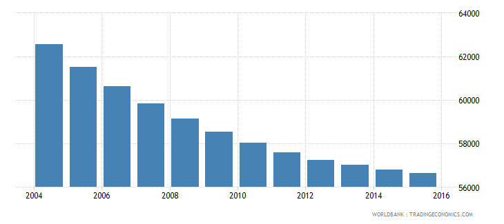 mauritius population ages 5 10 male wb data