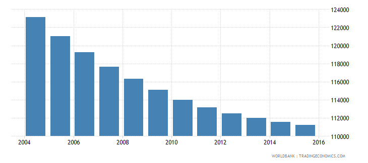 mauritius population ages 5 10 total wb data