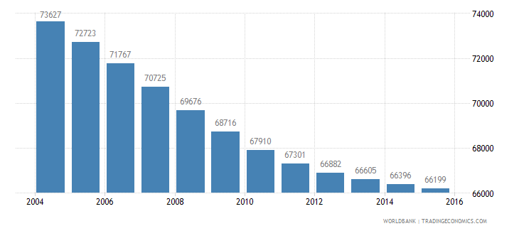 mauritius population ages 5 11 male wb data