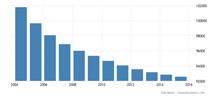 mauritius population ages 5 9 total wb data