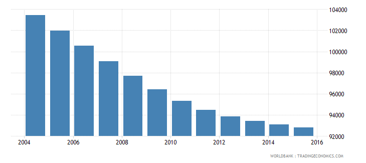 mauritius population ages 6 10 total wb data