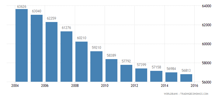 mauritius population ages 6 11 male wb data