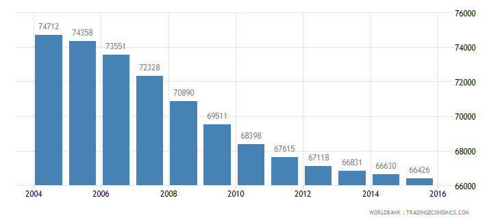 mauritius population ages 6 12 male wb data