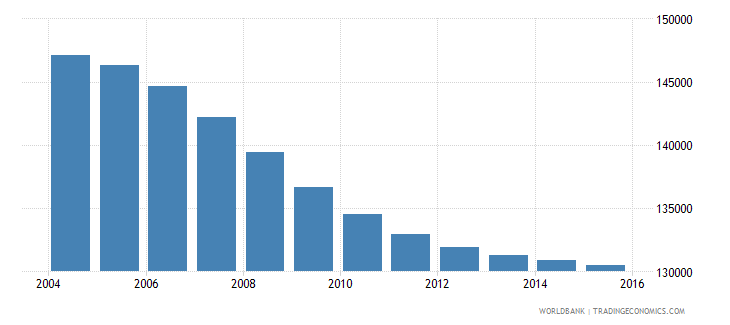 mauritius population ages 6 12 total wb data