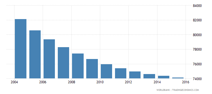 mauritius population ages 6 9 total wb data