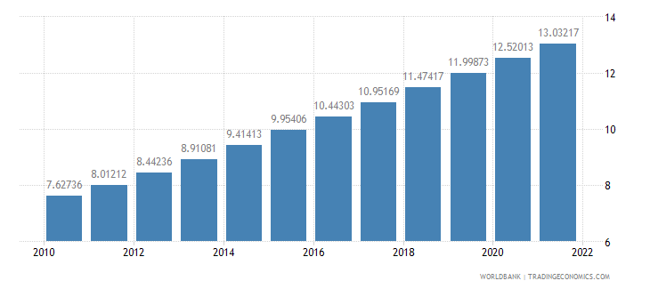 mauritius population ages 65 and above percent of total wb data