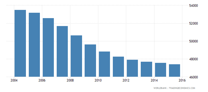 mauritius population ages 7 11 male wb data
